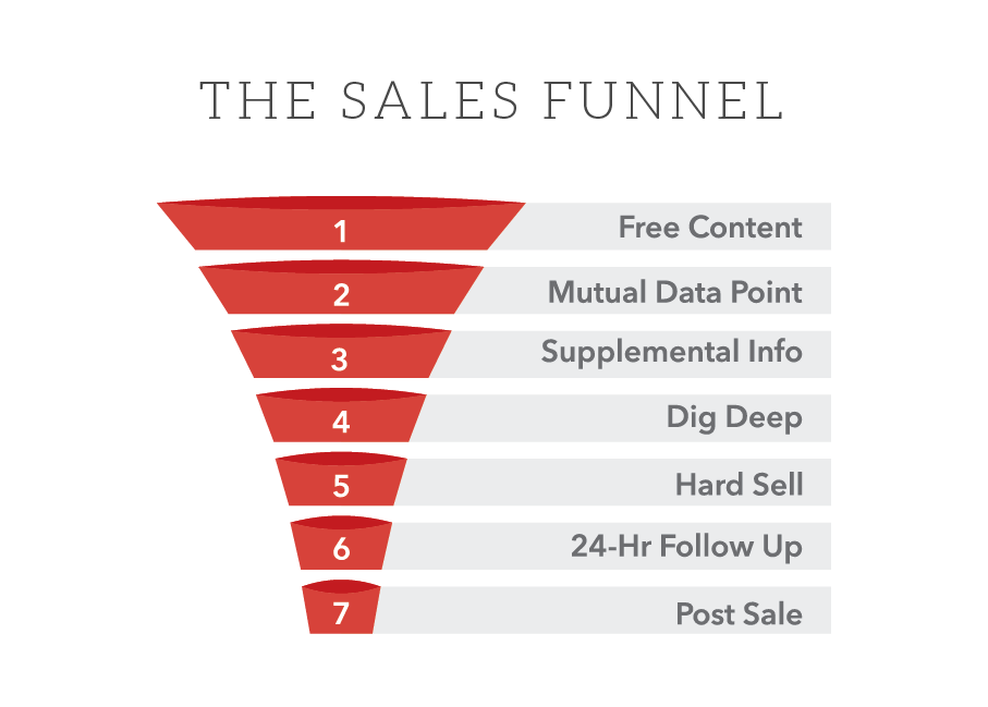 Anomaly By Zack Miller Sales Funnel